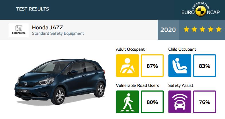 Honda Jazz wyniki Euro NCAP