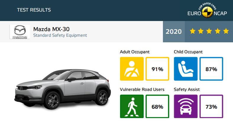 Mazda MX-30 wyniki Euro NCAP