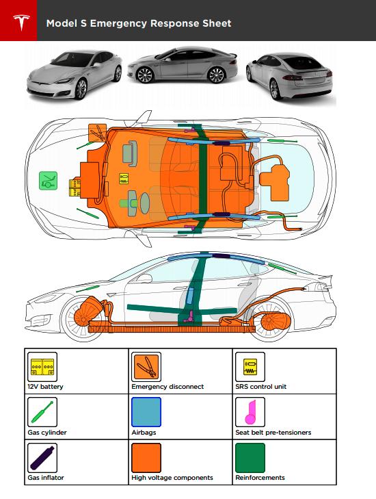 Arkusz informacyjny modelu Tesla Model S dla ekip ratowniczych