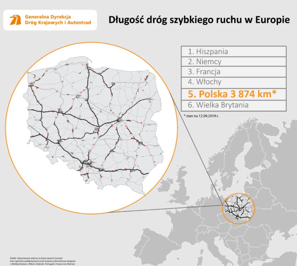 Długość dróg szybkiego ruchu w Europie