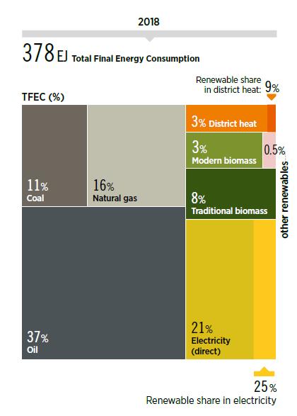 Konsumpcja energii w 2018 r