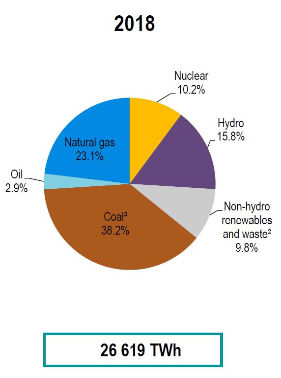 Światowa produkcja energii elektrycznej w 2018