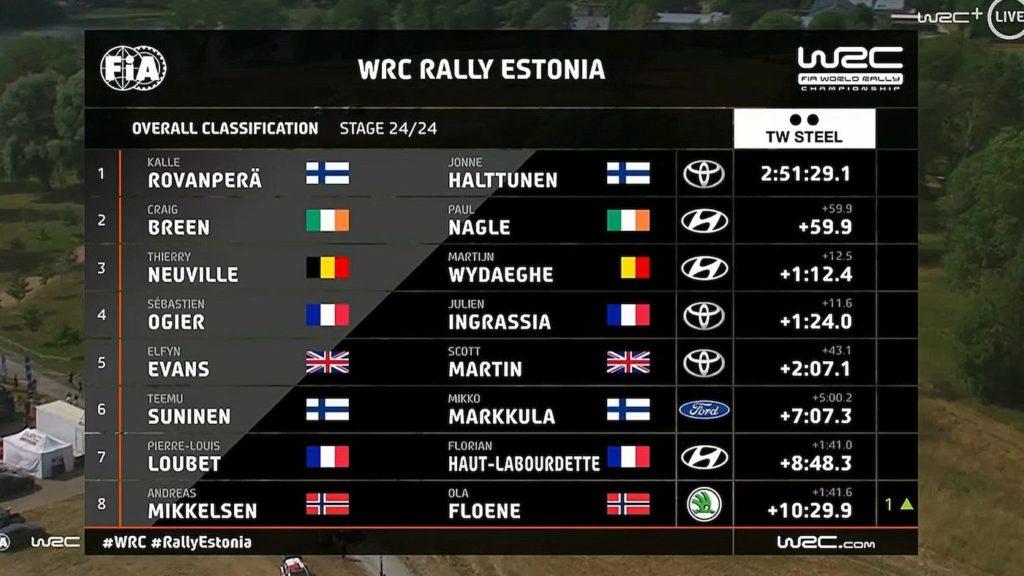 WRC Rally Estonia - rezultaty
