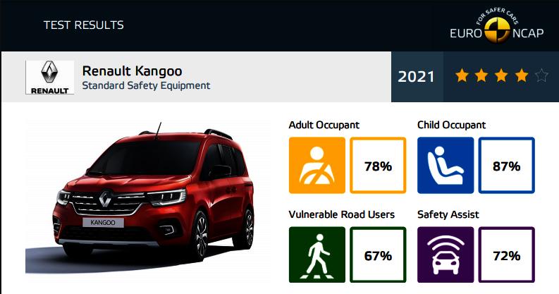 Euro NCAP - test Renault Kangoo