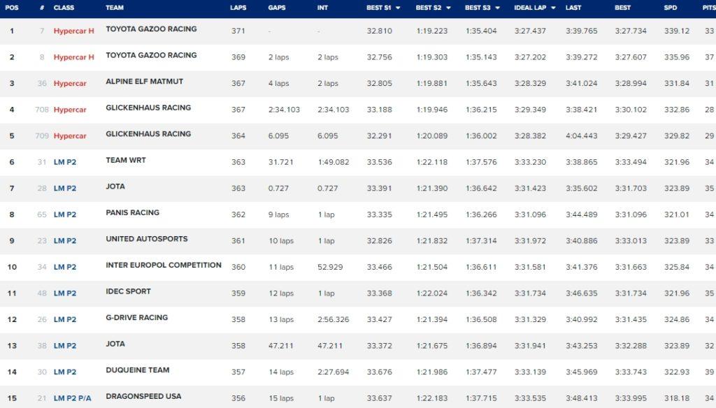 24h Le Mans - wyniki